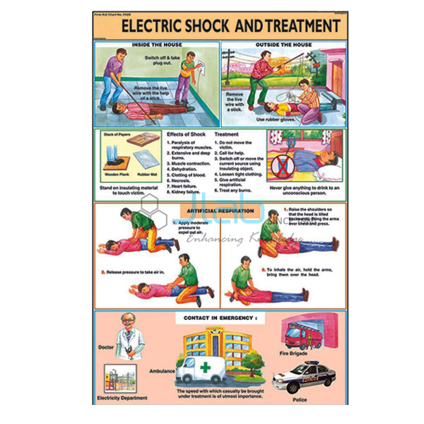 Outline of First Aid and Appliances Chart India, Outline of