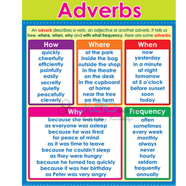 Adverb Chart India Adverb Chart Manufacturer Adverb